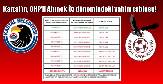 Kartal'ın, CHP'li Altınok Öz dönemindeki vahim tablosu!