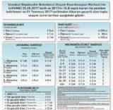 ÖNCESİ (İHA/İSTANBUL-İHA) İstanbul Büyükşehir Belediyesi (İBB)'nin ulaşıma aldığı yüzde 35 oranındaki zammın metrobüs durakları arasında farklı uygulandığı ortaya çıktı. Daha önce 1-3 durak arası sabit 1.95 TL olan ücret tarifesi yeni zamla birlikte birinci durakta 2,5 TL, ikinci durakta 3 TL, üçüncü durakta 3.5 TL olarak uygulanmaya başlandı. Böylece 1-3 durak arasında zam oranı yüzde 79 olarak ölçüldü.